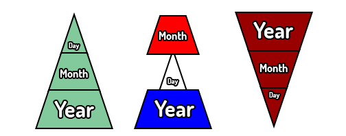 (picture of three triangles depicting european, american, and asian/iso date formats)